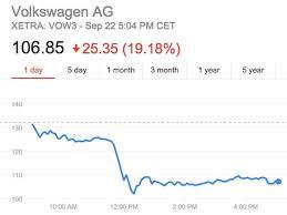 Volkswagen Stock Quote Simple Volkswagen Stock Quote Enchanting Vlkay Volkswagen Ag Stock Quote