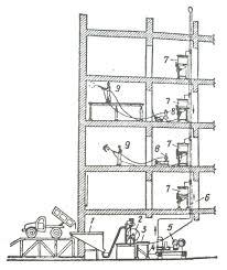Отчет Схема механизации штукатурных работ в многоэтажном здании 1 приемный бункер 2 растворосмеситель 3 вибросито 4 компрессор 5 растворонасос