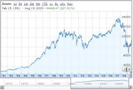 Stock Market History Dow Jones 1990 To 2009 Factsnews
