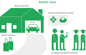 Economic Class Chart What Is Middle Class Anyway Cnnmoney