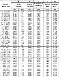 Metric Washer Sizes Chart Regular Lock Washer Zero Products Inc