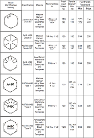 Bolt Head Markings Chart Zero Products Inc