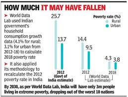 How To Read Poverty Guidelines Chart New Data May Show Big Cut In Number Of Poor India News