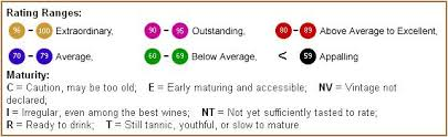 The Wine Advocate Ratings Chart Wine Vintage Wine Wines