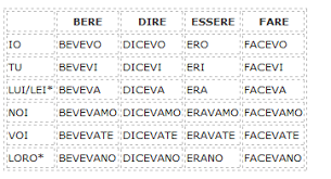 The Imperfect Tense In Italian Learn Italian Daily