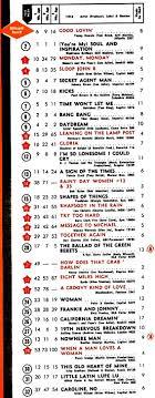 Billboard National Sales Chart Top 30 Singles April 30