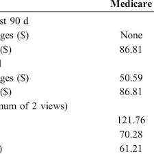Medicare Vs Medicaid Chart Chart Showing Reimbursement Provided By The Center Of