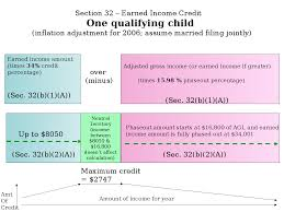 Earned Income Child Tax Credit Chart Earned Income Tax Credit Wikiwand