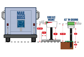a guide to usps mailbox regulations