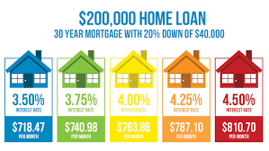 Comparing Mortgage Lenders How Much Does A 1 Difference In Your Mortgage Rate Matter