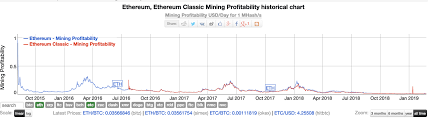Etc Vs Eth Chart Top 10 Best Coins To Mine In 2019 2020 Changelly