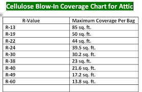 Cellulose Insulation R Value Chart Insulmax Blow In Cellulose Insulation At Menards