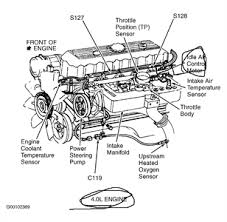 1998 jeep cherokee wont start unless gas pedal is pressed to fixya replace the idle air control valve and that will solve your problem good luck hope this helps here is a picture of the part and a diagram of its location