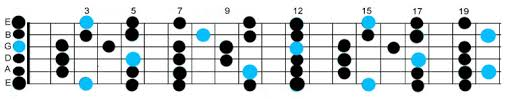 Guitar Major Scale Patterns Cool 48 Major Scale Patterns For Lead Guitarists