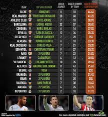 La Liga Top Scorers Wisozk