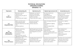 environmental short essay rubrics