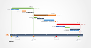 Examples Of Timelines For Projects Examples Of Gantt Charts And Timelines