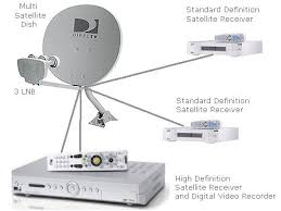 satellite tv hd dvr multi satellite dish hookup hd dvr features