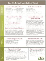 Healthy Food Replacement Chart Need To Know How To Substitute Wheat Flour Milk Or Eggs In