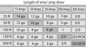 Nec Wire Ampacity Chart Automotive Wire Gauge Diameter Wire