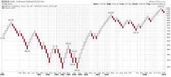 Purposeful Investor How To Use Renko Charts