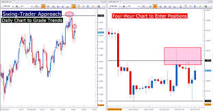 Forex Charting Tools Technical Analysis Of Stock Trends Weekly Time Horizons