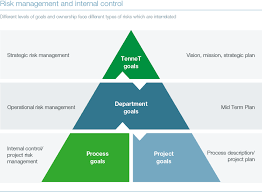 risk management and internal control framework annual report  the coso ii model defines four types of risk strategic operational reporting and compliance of which the last two are covered by our internal control