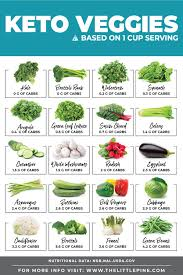Keto Vegetables Free Printable Sortable Chart