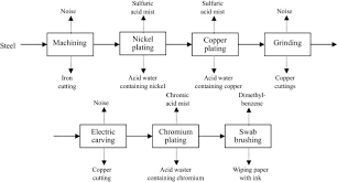 Plating Process Flow Chart Waste Management In A Typical Chinese Gravure Plate Making