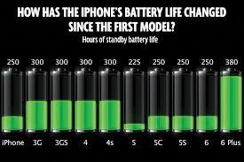 ipad batterij vervangen