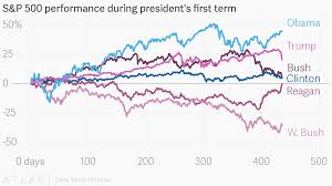 Sp 500 Index Chart Yahoo Finance S P 500 Performance During Presidents First Term