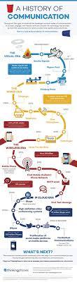 17 best ideas about communication studies choosing ik vond deze infografiek via larry ferlazzo lang geleden trouwens dat ik er een plaatste