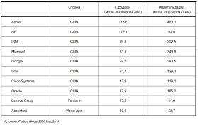 Обзор и оценка перспектив развития мирового и российского рынков  image