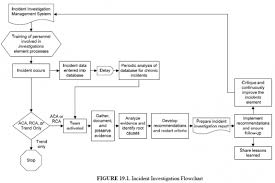 Introduction To Incident Investigation Aiche