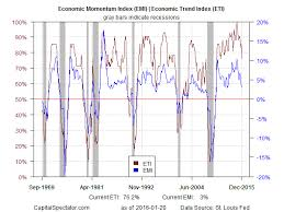 Business Cycle Chart James Picerno Blog U S Business Cycle Risk Report 21