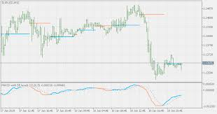 Free Macd Charts Free Download Of The Macd With On Chart Sr Levels