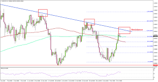 Chart Chf Usd Usd Chf Likely To Struggle Near 0 9940 Action Forex