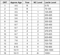 lexile score chart lexile levels for uk book bands