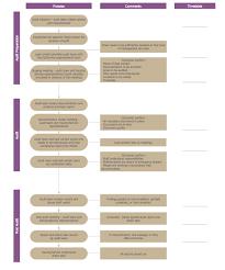 Patient Chart Review Example Basic Audit Flowchart Flowchart Examples