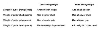 Putter Length Chart Putter Swingweight Important Or A Meaningless Bit Of