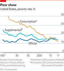 Tax Supported Safety Nets Chart Answers The Official Way America Calculates Poverty Is Deeply Flawed
