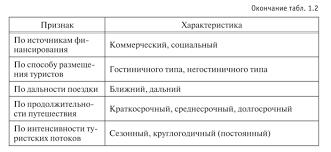 Формы туризма Туристские сезоны в разных регионах могут не совпадать В табл 1 2 представлена классификация туризма по видам типам и формам Таблица 1 2