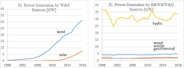 Hydro One Org Chart Us Renewable Statistics Real Vs Potential Output Master