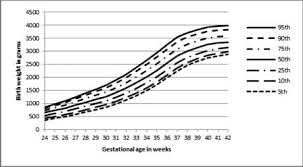 Gestational Age Specific Centile Charts For Anthropometry At