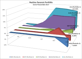 Forensic Analysis Value Stock Selections December