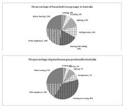 the graphs below show the percentage of household energy used and essay topics the graphs below show the percentage of household energy used and the amount of greenhouse gases produced in
