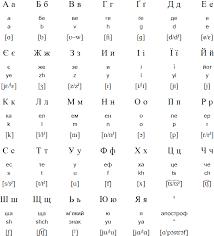Cyril's disciples later formalized the slavic. Ukrainian Language Alphabet And Pronunciation