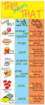 Healthy Food Replacement Chart Craving This You Really Need This In 2019 Food Craving