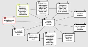descriptive writing virtual learning network planning descriptive writing