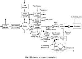 essay steam power plants energy conversion energy management layout of a steam power plant